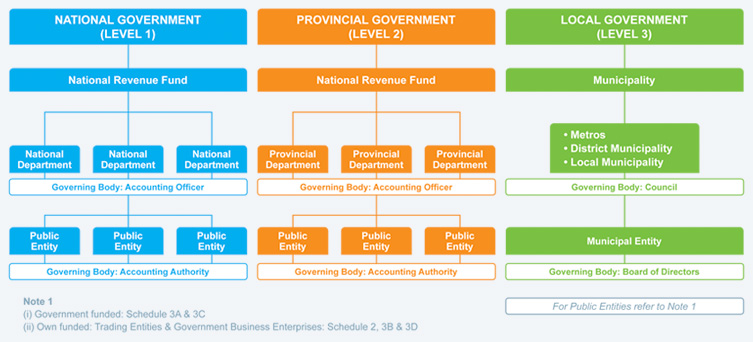 Public Sector Diagram